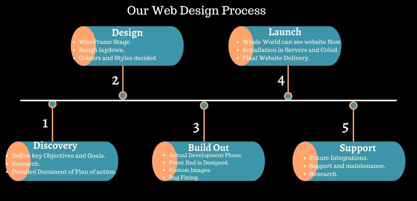 website design in Hyderabadwebsite design in Hyderabad